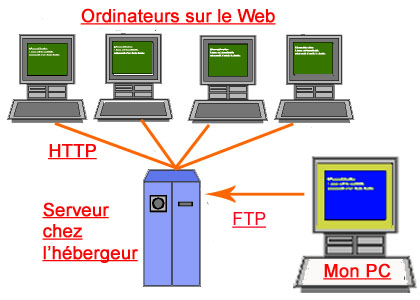Cacher les informations de configuration