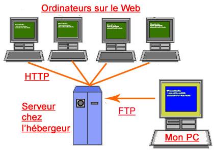 Cacher les informations de configuration